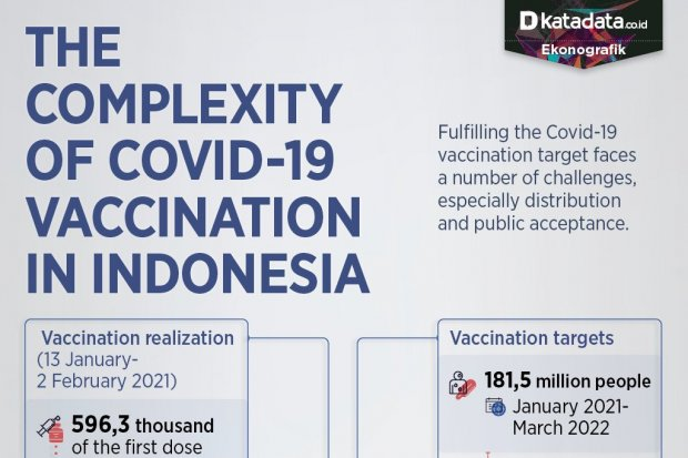 The Complexity of COVID-19 Vaccination in Indonesia