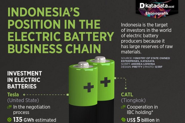Indonesia in the Electric Battery Business Chain