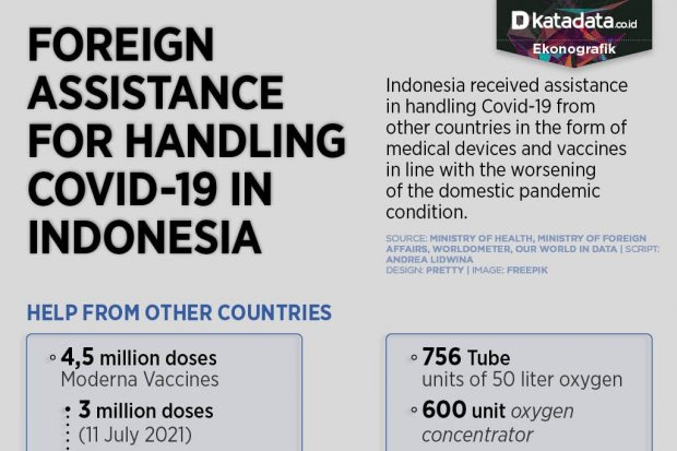 Foreign Assistance for Handling Covid-19 in Indonesia