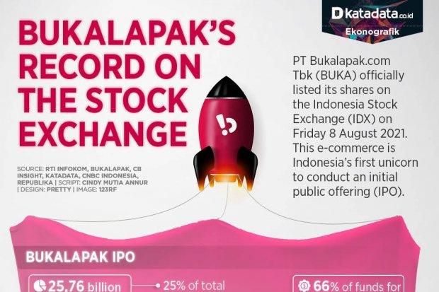 Bukalapak's Record on the Stock Exchange