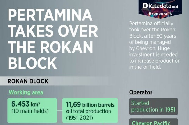 The Fate of the Rokan Block in the hands of Pertamina