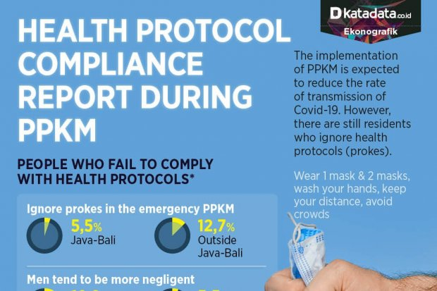 Health Protocol Compliance Report during PPKM