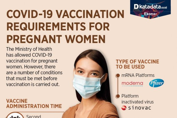 Covid-19 Vaccination Requirements for Pregnant Women