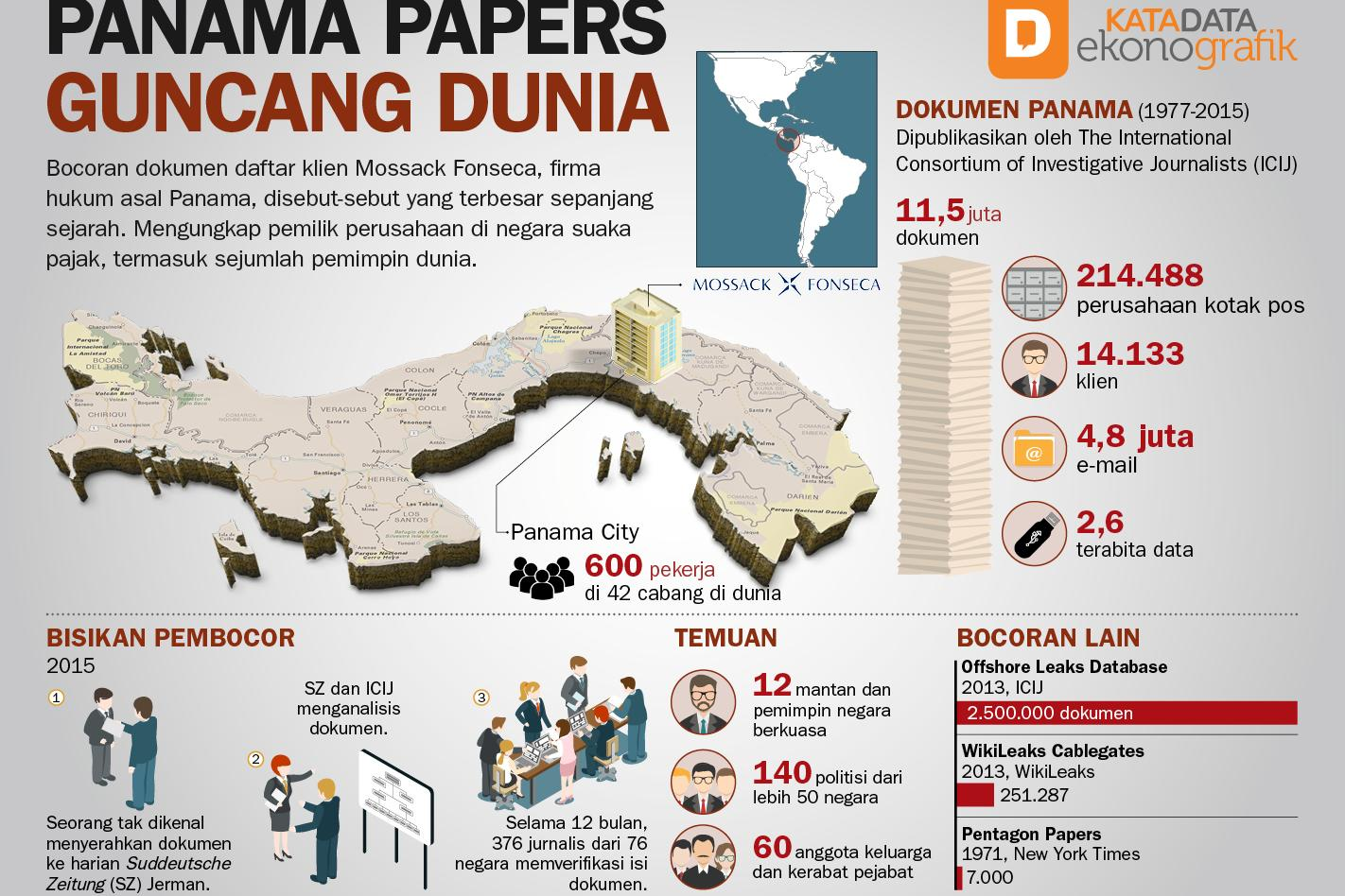 Panama Papers Guncang Dunia