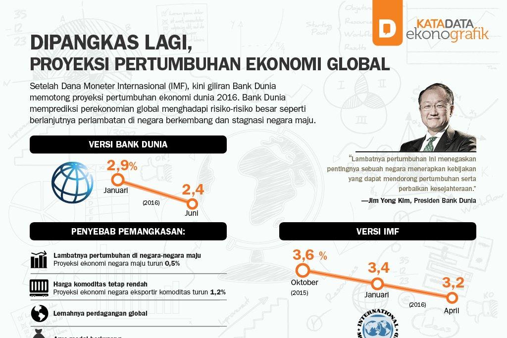 Dipangkas Lagi, Proyeksi Pertumbuhan Ekonomi Global
