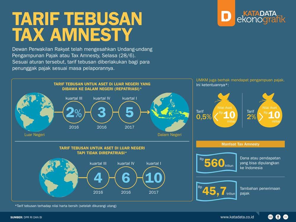 Tarif Tax Amnesty