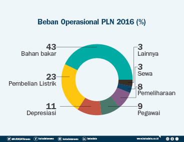 Beban Operasional PLN 2016