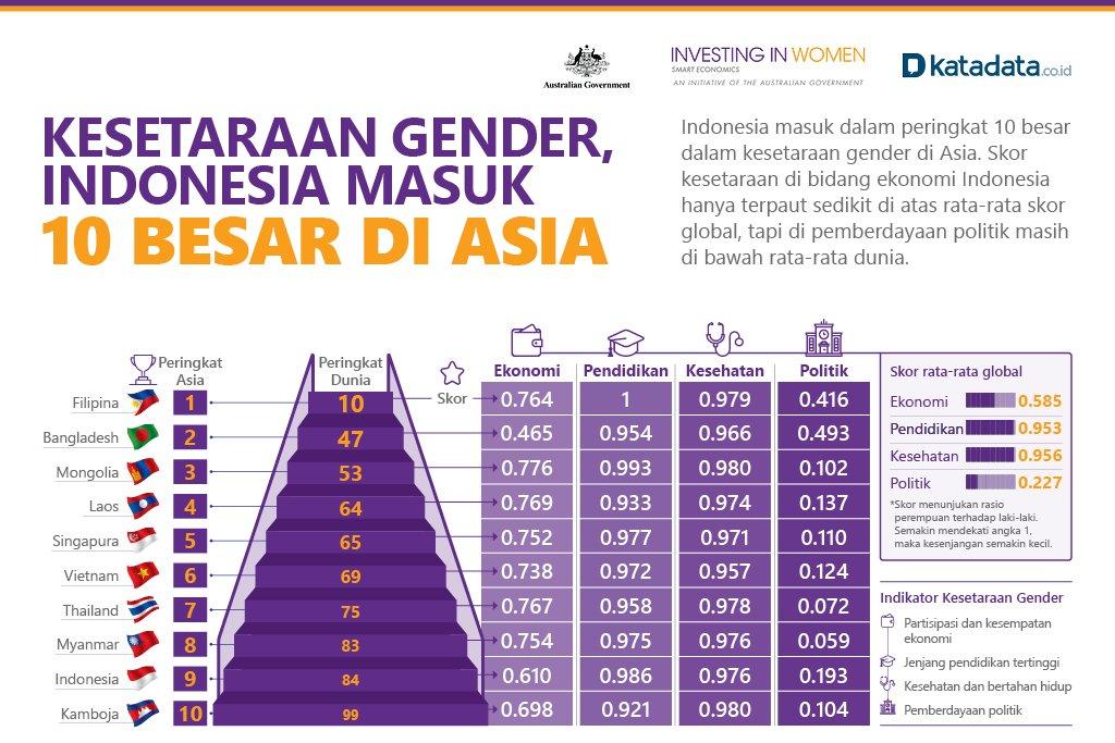 kesetaraan gender 10 besar di asia