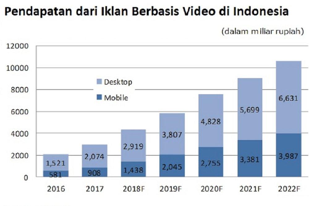 Pendapatan Iklan Berbasis Video di Indonesia