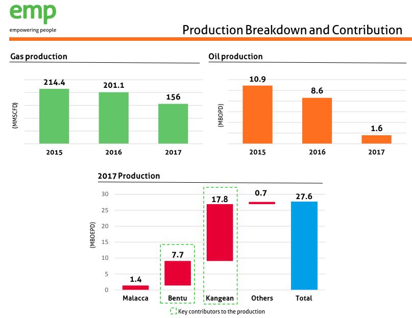 Produksi Migas PT Energi Mega Persada Tbk