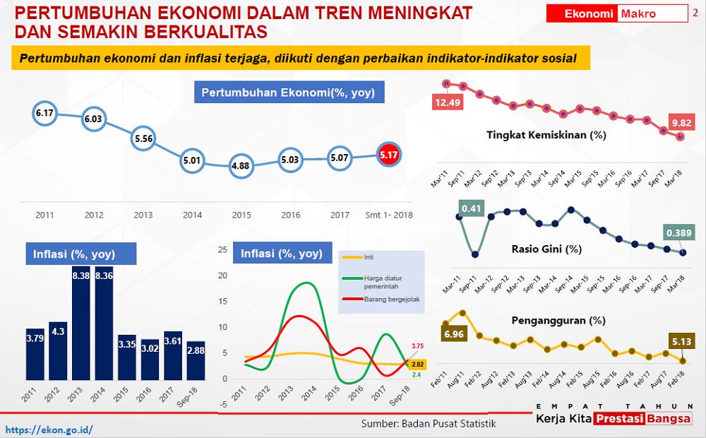 Capaian Ekonomi 4 Tahun Pemerintahan Jokowi-JK