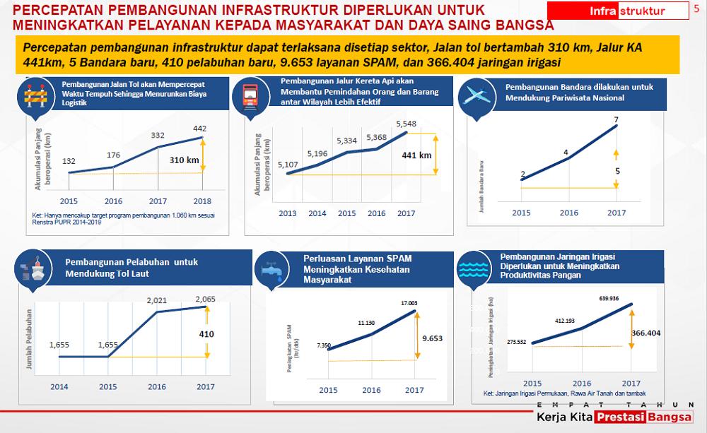 Capaian Infrastruktur 4 Tahun Pemerintahan Jokowi-JK