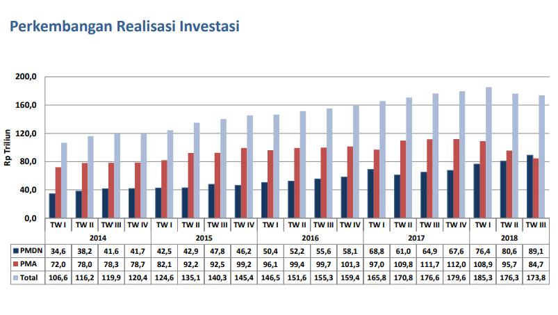 Realisasi Investasi