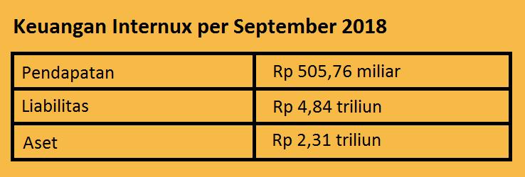 Keuangan Internux