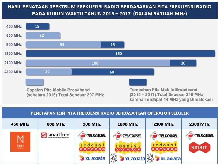 Broadband Kominfo