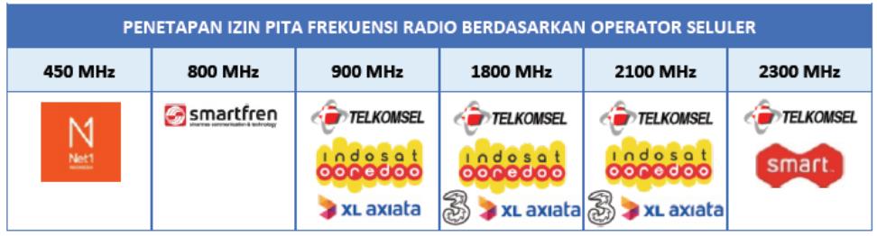 Hasil Penataan Spektrum Frekuensi Radio