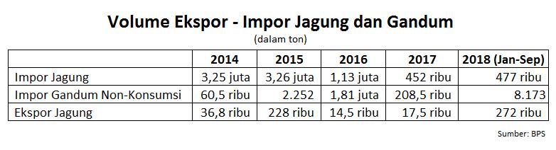 Impor Jagung dan Gandum