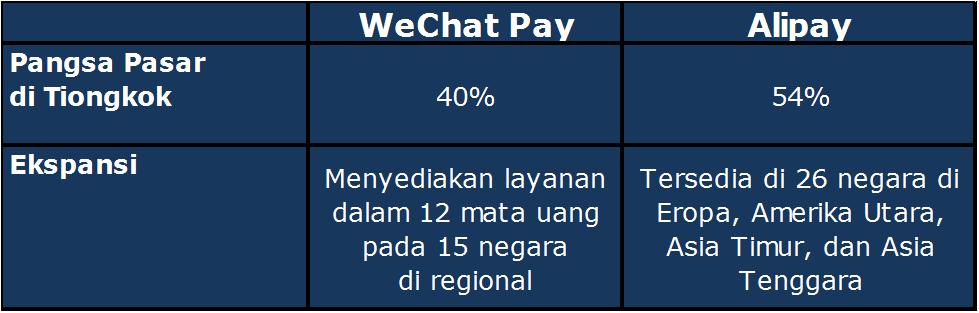 WeChat dan Alipay