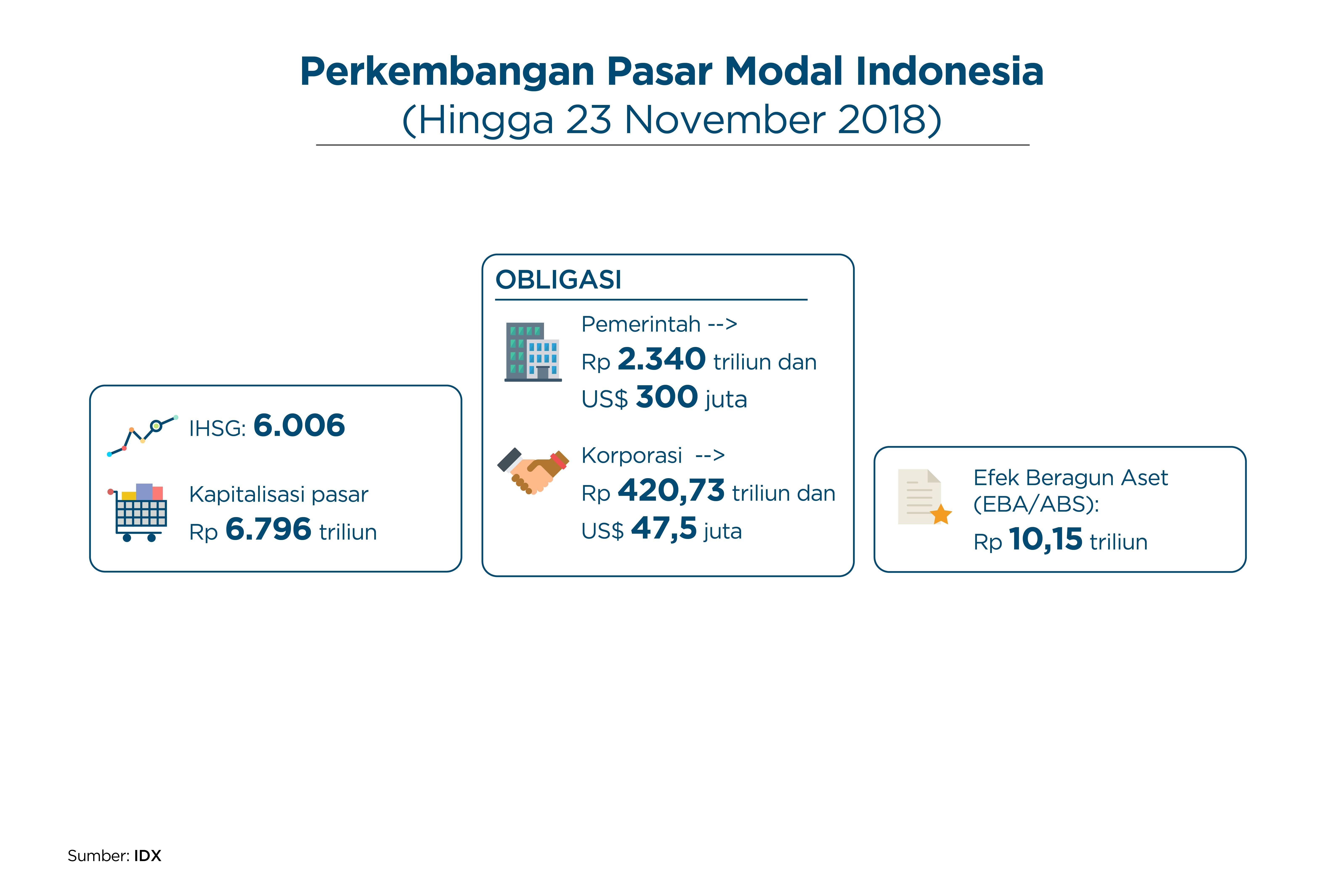Grafik Perkembangan Pasar Modal Indonesia