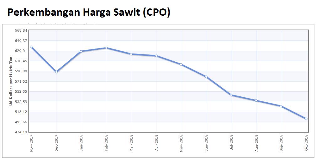 Harga Sawit