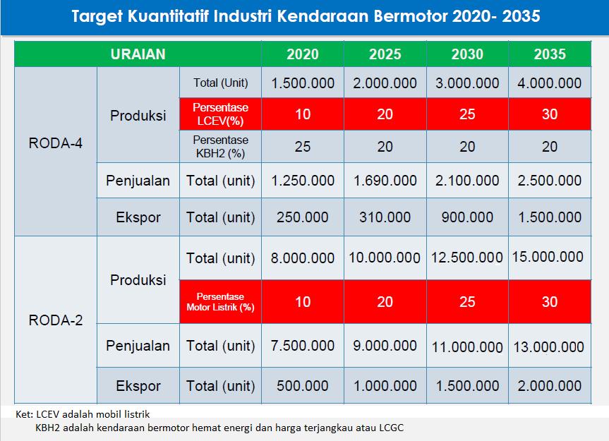 Target Produksi Kendaraan Listrik