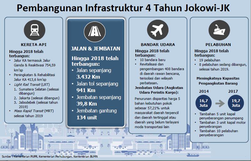 Infras 4 Tahun Jokowi