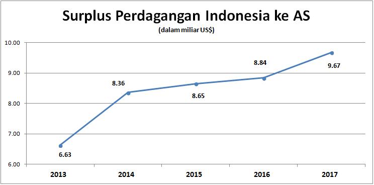 Perdagangan Indonesia-AS