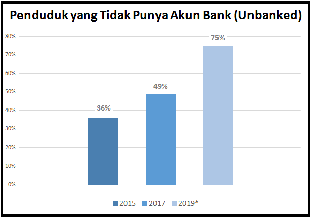 Fintech Lending in Indonesia Remains Attractive for Investors