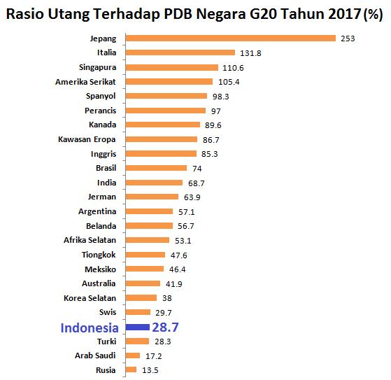 Menakar Bahaya Utang Indonesia Telaah Katadatacoid