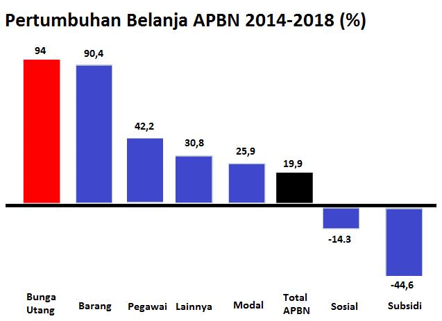 Pertumbuhan Belanja APBN dan utang