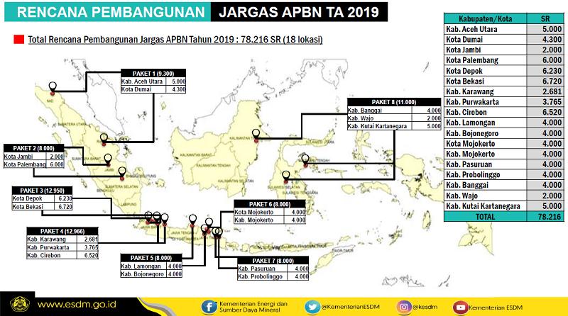 Rencana Pembangunan Jargas 2019
