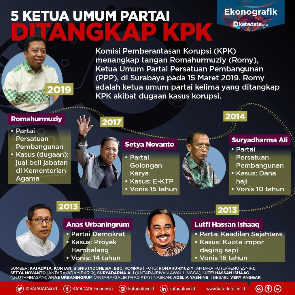 5 Ketua Umum Partai Ditangkap