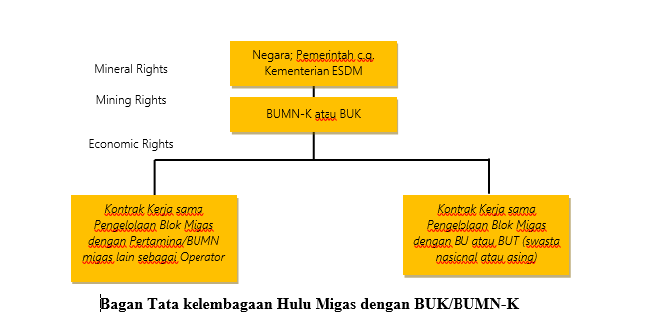 Bagan Tata kelembagaan Hulu Migas dengan BUK/BUMN-K