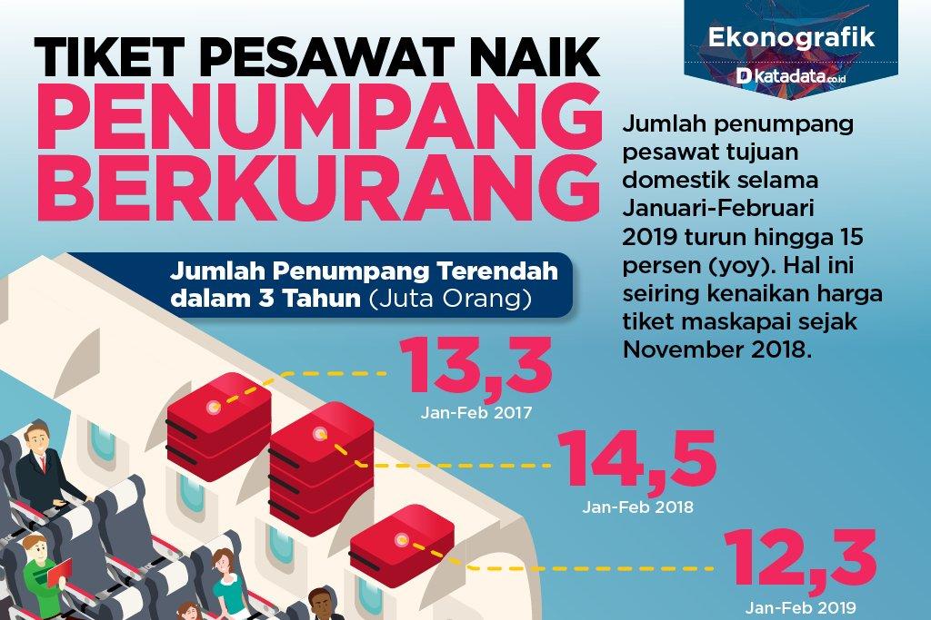 Tiket Pesawat Naik_Infografik