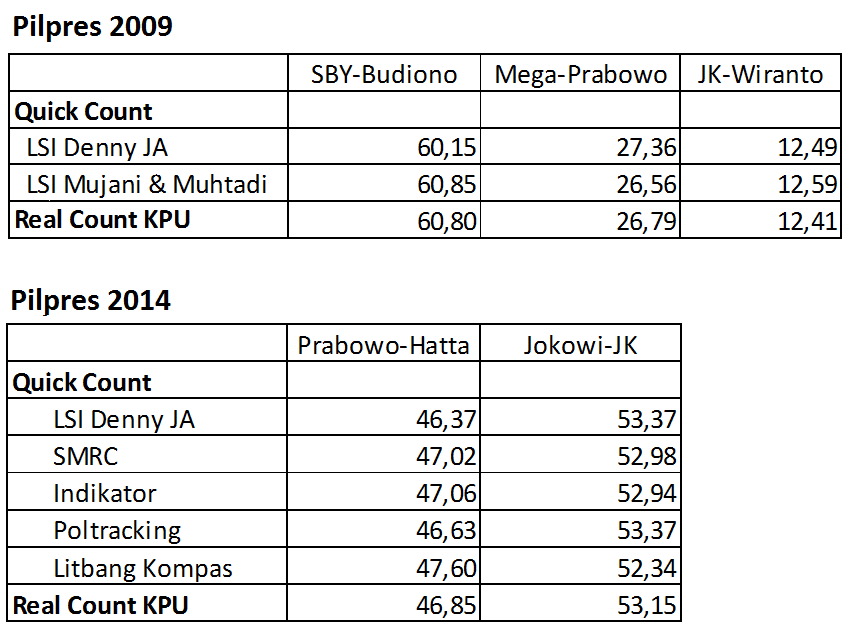 Quick Count VS Real Count Pilpres