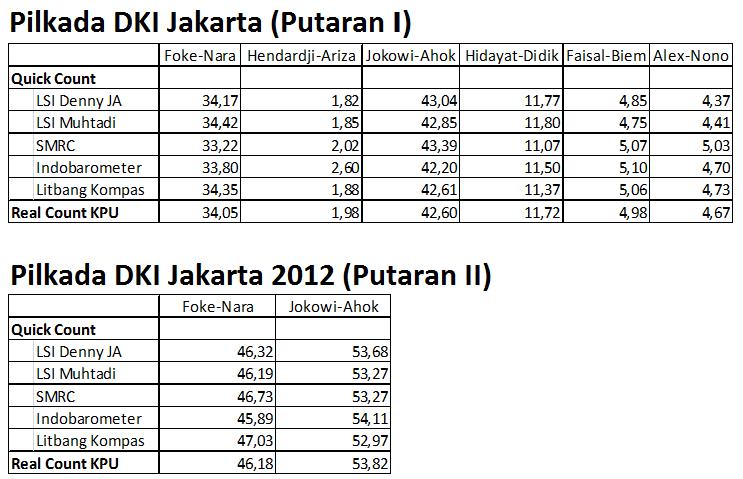 Quick Count VS Real Count Pilkada DKI 2012