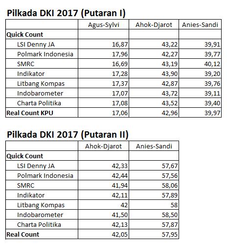 Quick Count VS Real Count Pilkada DKI 2017