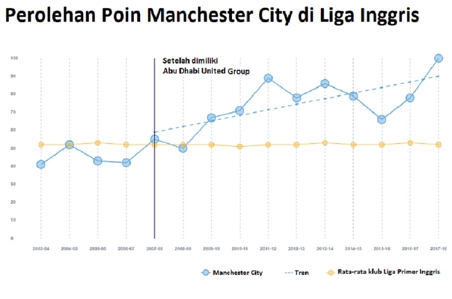 Perolehan Poin Manchester City