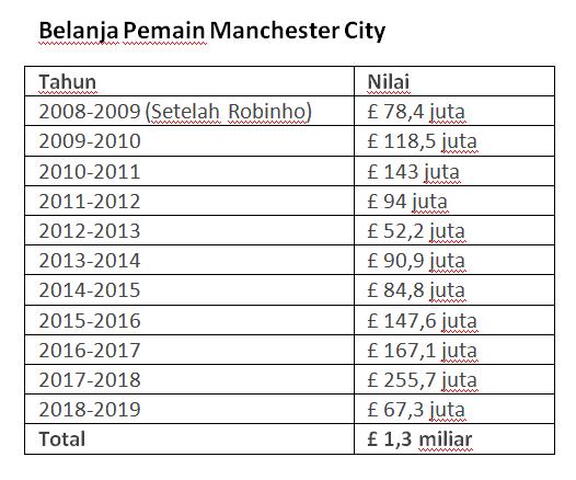 Belanja Pemain Manchester City