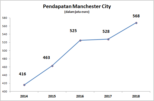Pendapatan Manchester City