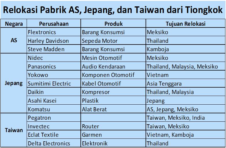 Relokasi Pabrik AS, Jepang, dan Taiwan dari Tiongkok