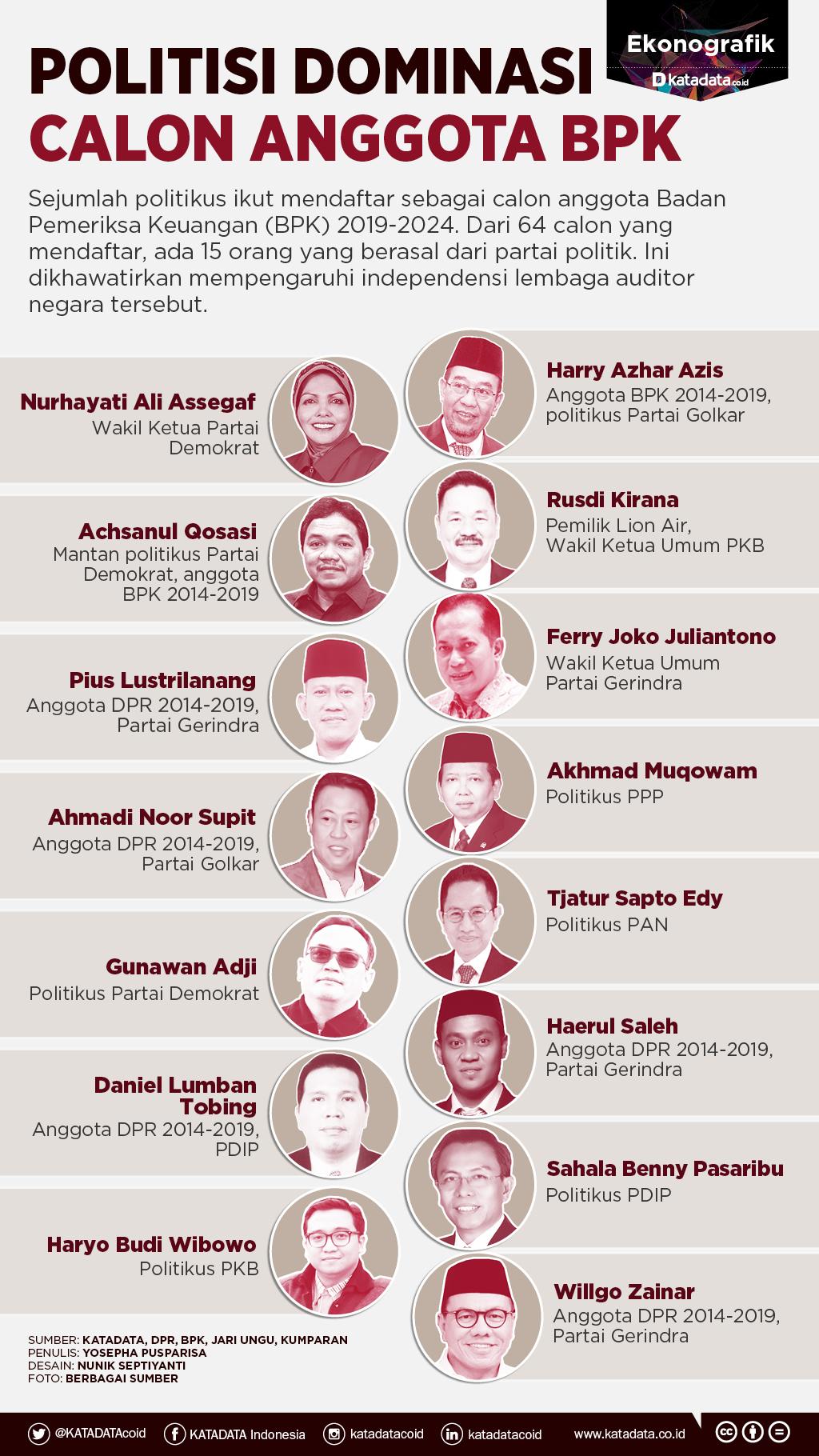 Politisi Dominasi Calon Anggota BPK