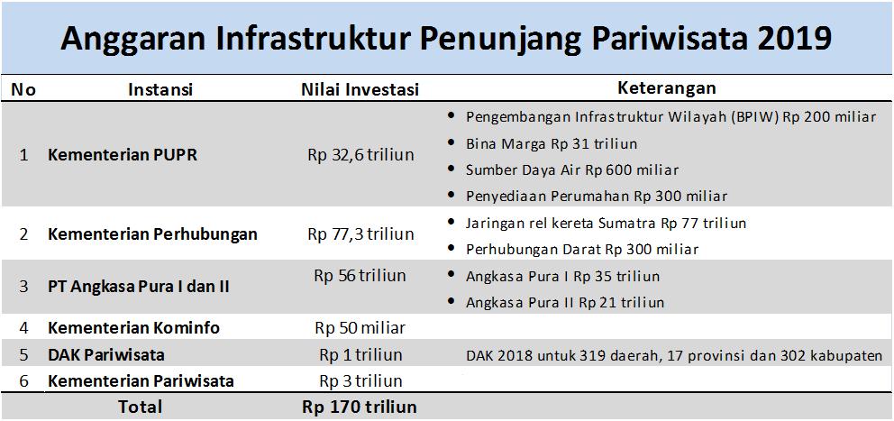 Anggaran Infrastruktur Penunjang 10 Bali Baru