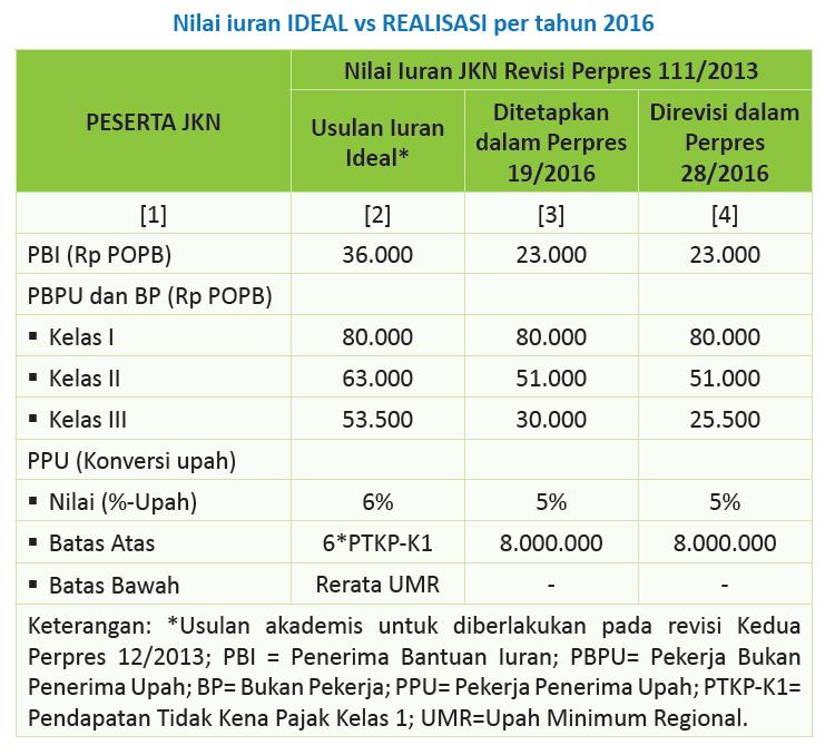 Iuran BPJS 2016
