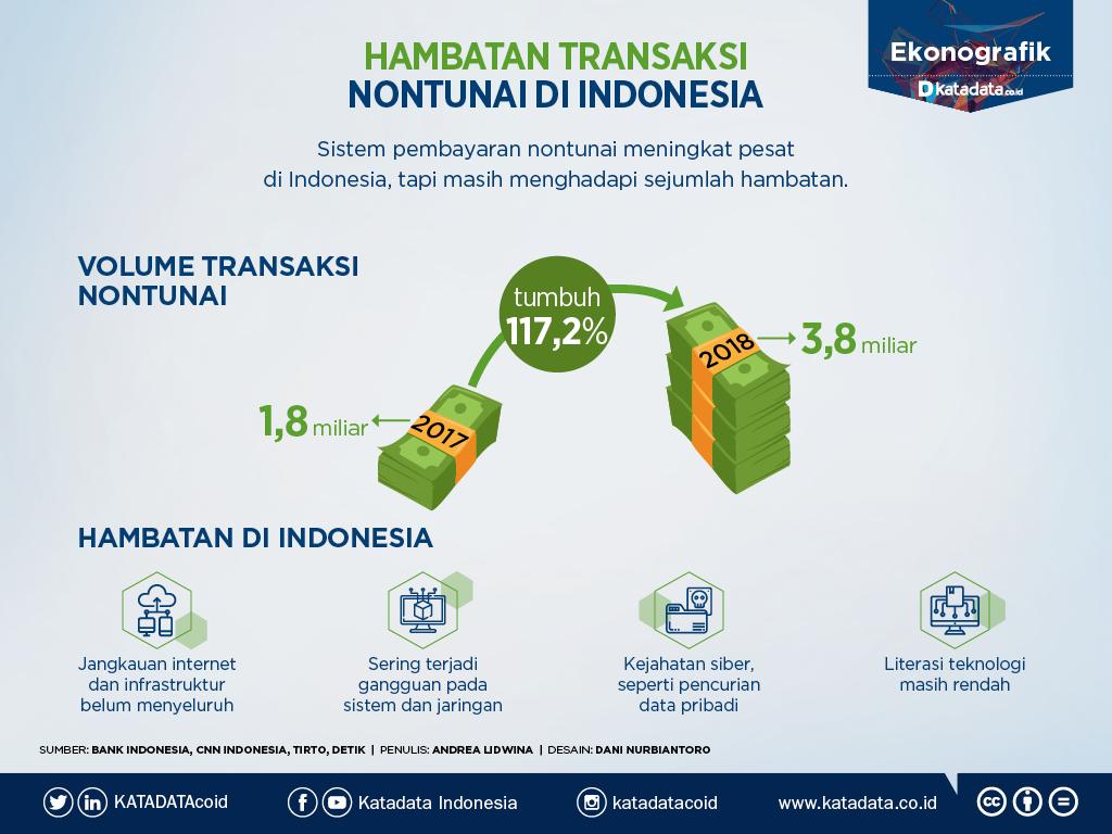 Ekonografik: Hambatan Transaksi Nontunai di Indonesia