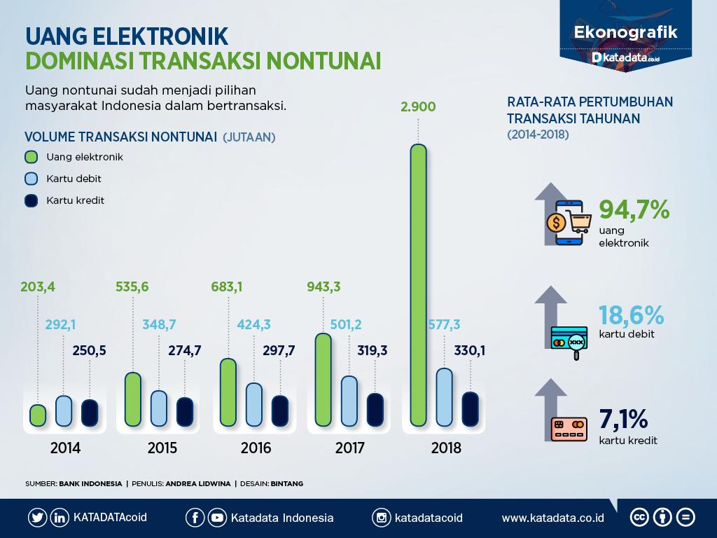 Simple Grafik transaksi nontunai didominasi uang elektronik