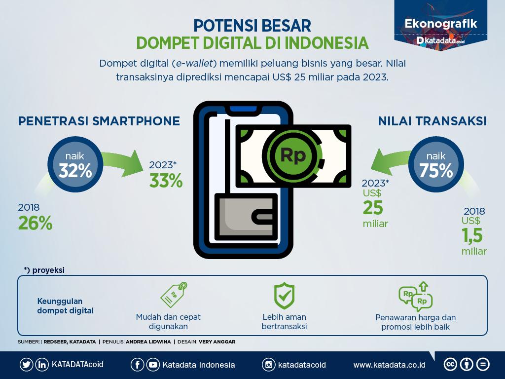 Simple Grafik Potensi Besar Dompet Digital