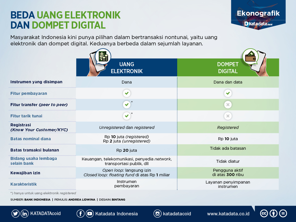 Simple Grafik BedaDompet Digital dan Uang Elektronik