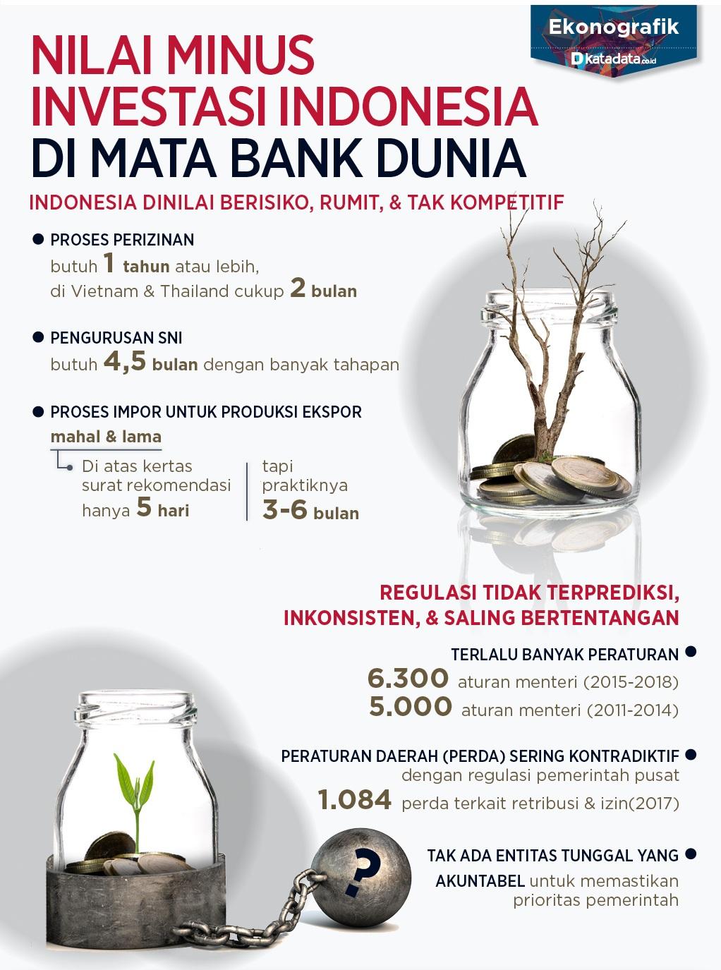 Nilai Minus Investasi Indonesia di Mata Bank Dunia