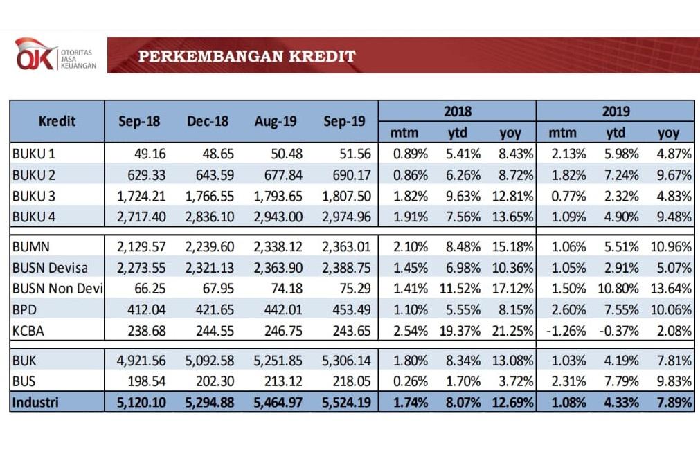 Pertumbuhan Kredit Perbankan Kuartal September 2019